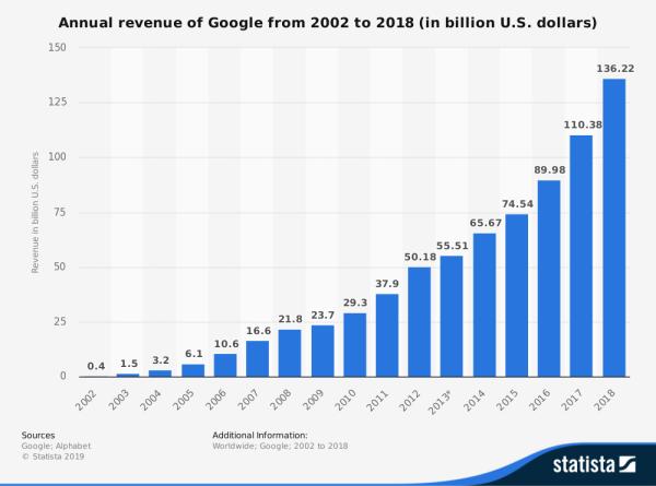 statistic_id266206_google_-global-annual-revenue-2002-2018