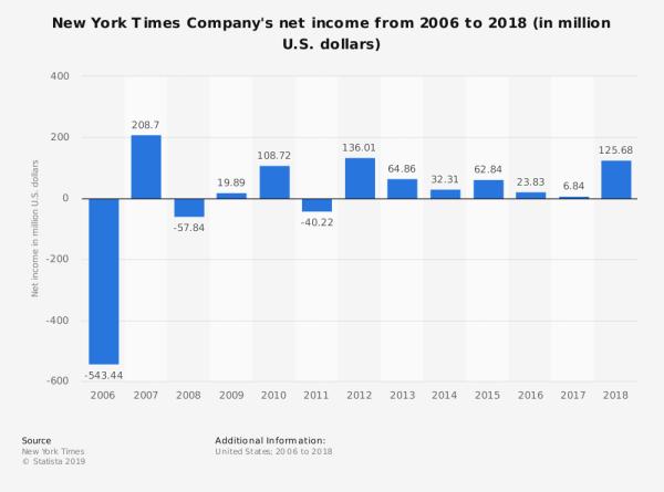 statistic_id192852_new-york-times-companys-net-income-2006-2018