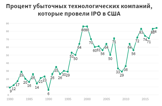 Hi-tech_IPO_without_profit_US