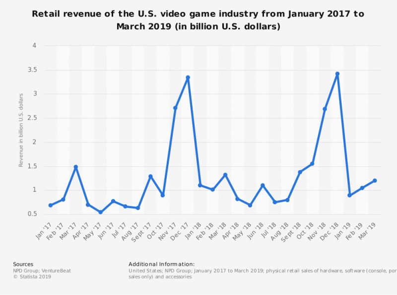 statistic_id201093_revenue-of-the-us-video-game-industry-2017-2019