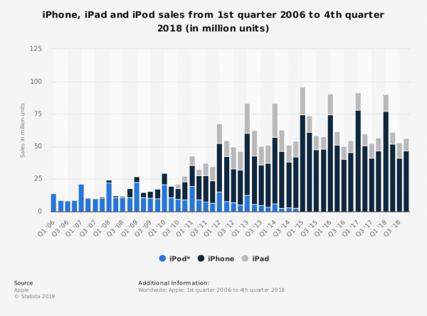 statistic_id253725_apple-product--iphone-ipad-ipod--sales-comparison-2009-2018-by-quarter