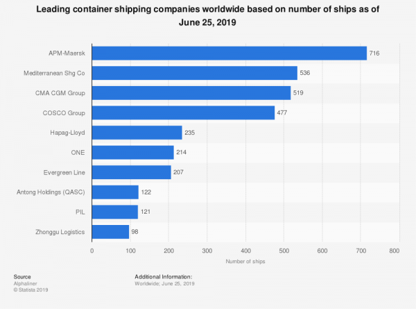 statistic_id263291_container-shipping-companies-worldwide---number-of-ships-2019