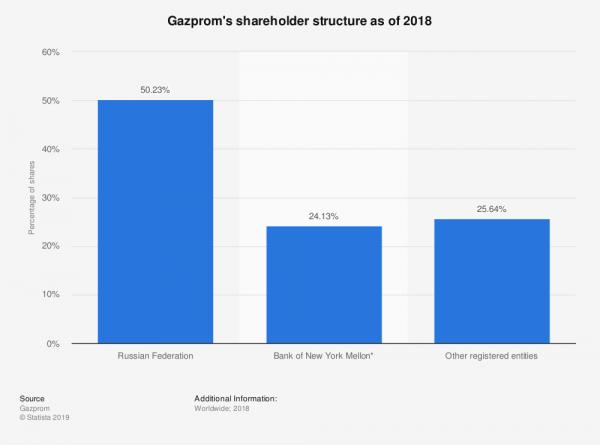 statistic_id273267_gazprom---shareholder-structure-2018