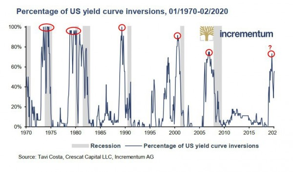 US_yield_inversions