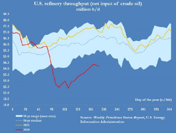 US_refinery_croil_input