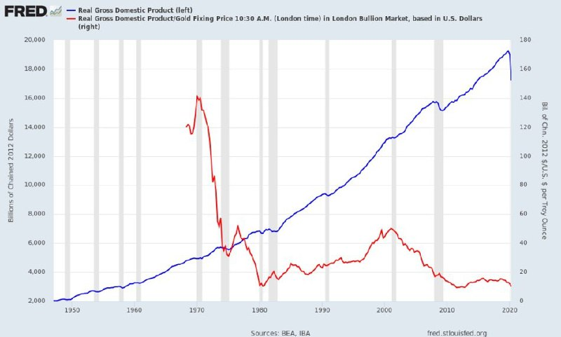 US_GDP_in_gold_measure