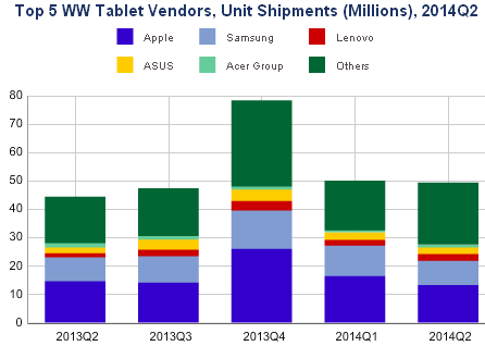 07 27 WW tablets top 5
