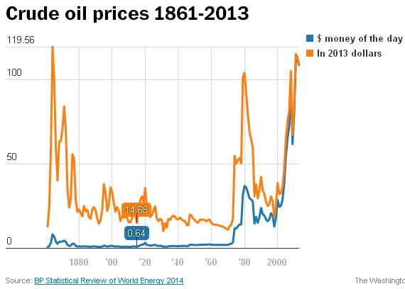 01 13 Oil price