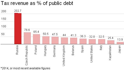 02 05 Tax Revenue vs Debt