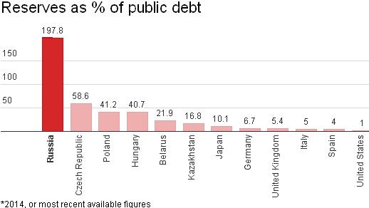 02 05 Reserves vs Debt