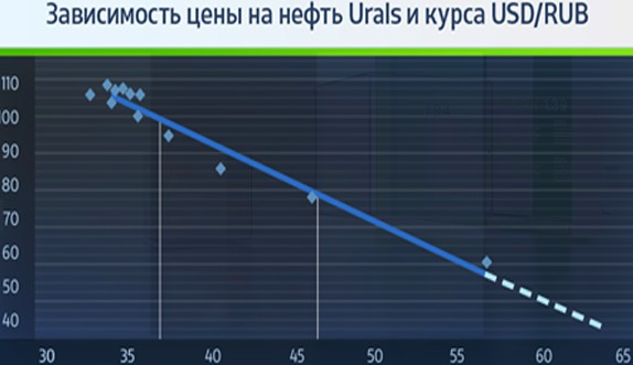02 12 Urals USD correlation