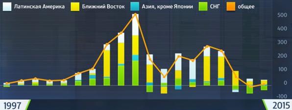 05 13 Oil export