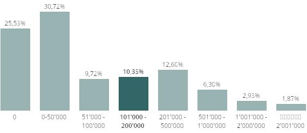 05 16 Eidgenössische Steuerverwaltung Daten