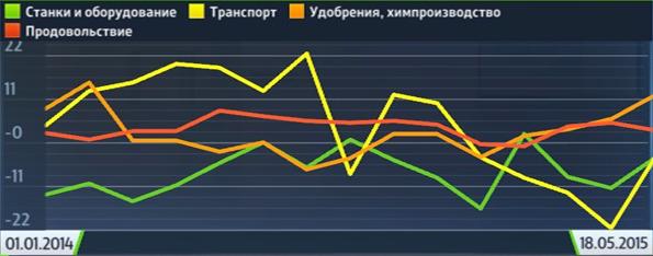 05 20 RF Industrial Index