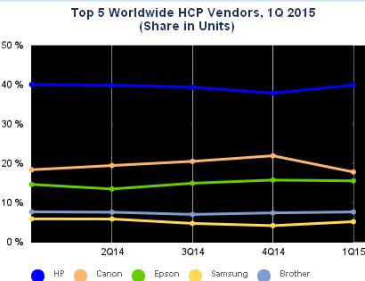 05 23 Top 5 HCP vendors
