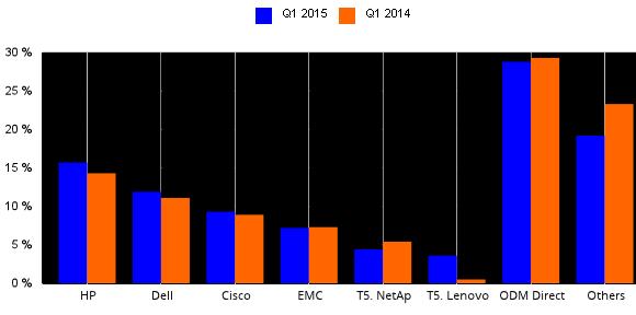07 05 Cloud IT Infrastructure Market