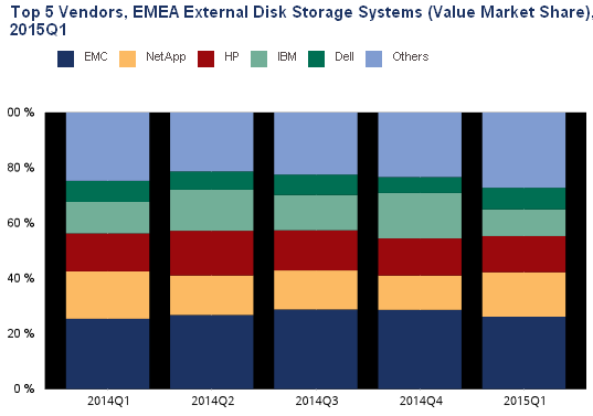 07 05 External storage systems market
