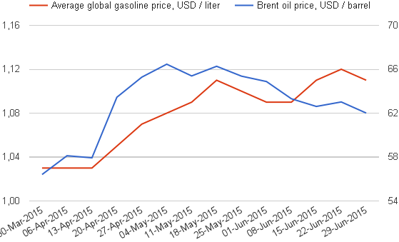 07 05 Oil Gas price