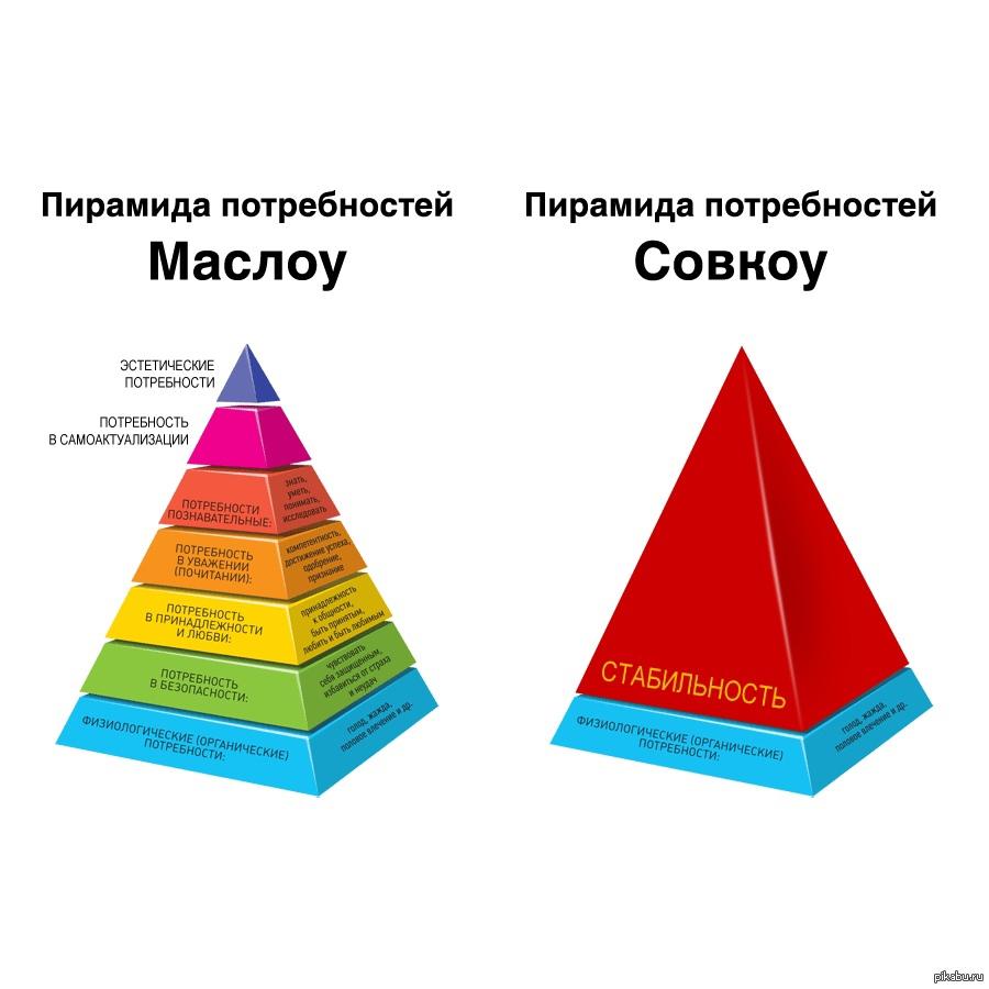 пирамида потребностей маслоу совкоу