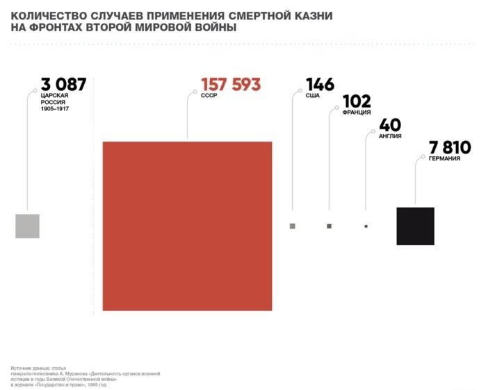 Количество случаев применения смертной казни на фронтах Второй Мировой войны