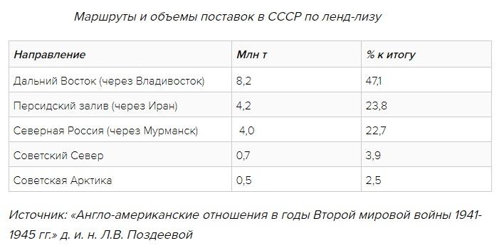 Маршруты и объёмы поставок в СССР по ленд-лизу