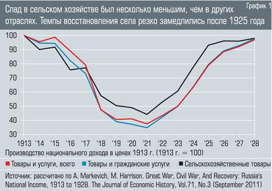 Экономический рост России в 1913 году