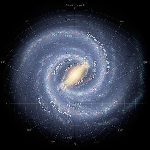 Наша Галактика, Млечный Путь, Небесный Белый Ирий
