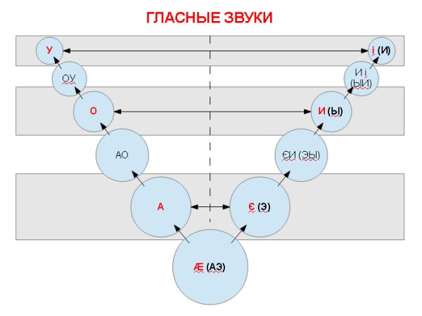 Упрощённая схема развития гласных звуков