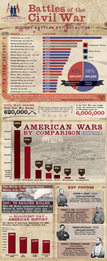 battles-of-the-civil-war