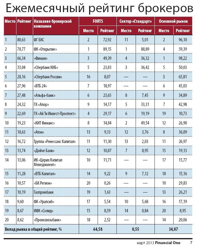 Рейтинг брокерских компаний форекс