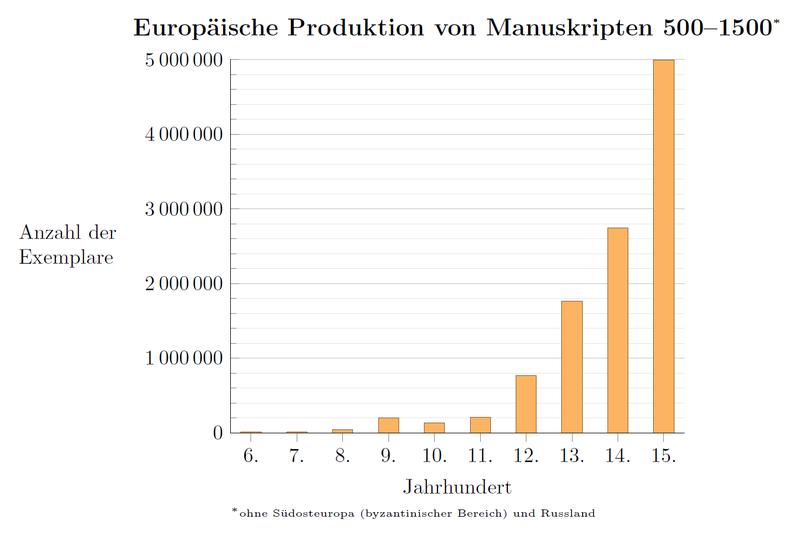 800px-Europäische_Produktion_von_Manuskripten_500–1500
