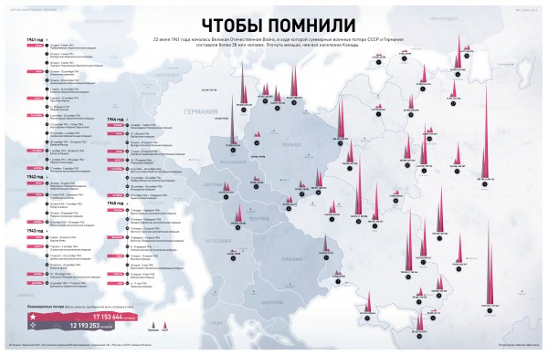 Инфографика. Потери