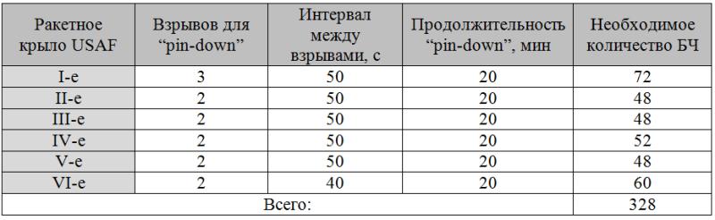 При: эквиваленте каждого заряда в 2 мегатонны.