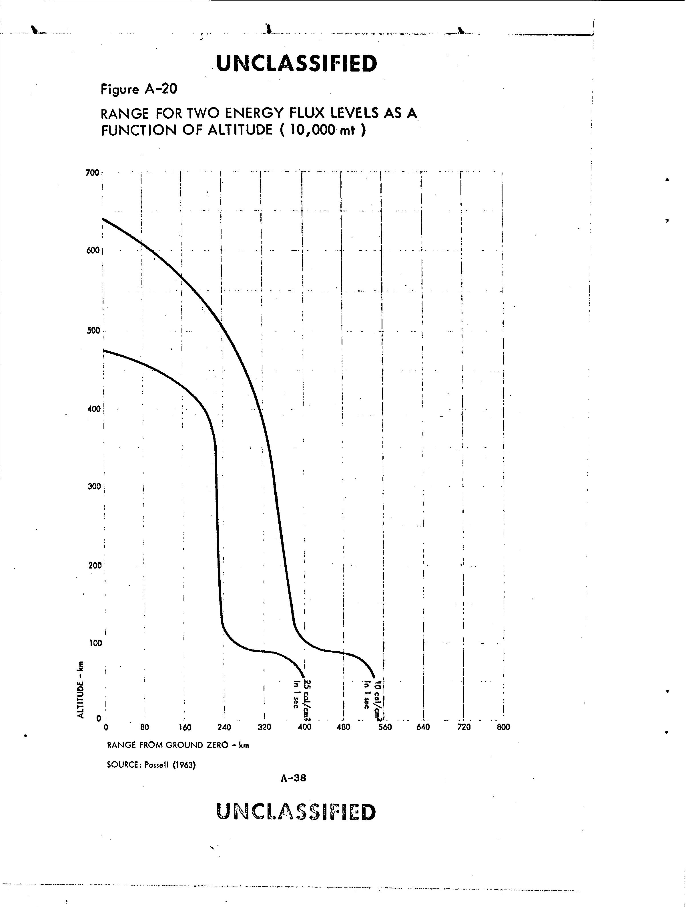 Таблица демонстрирует изменение двух пороговых уровней термального излучения на поверхности Земли — 10 калорий на см2 и 25 калорий на см2 — для космического взрыва мощностью в 10 гигатонн (10000 мегатонн). По вертикали приведена высота взрыва в километрах, по горизонтали — расстояние от проекции эпицентра в километрах.