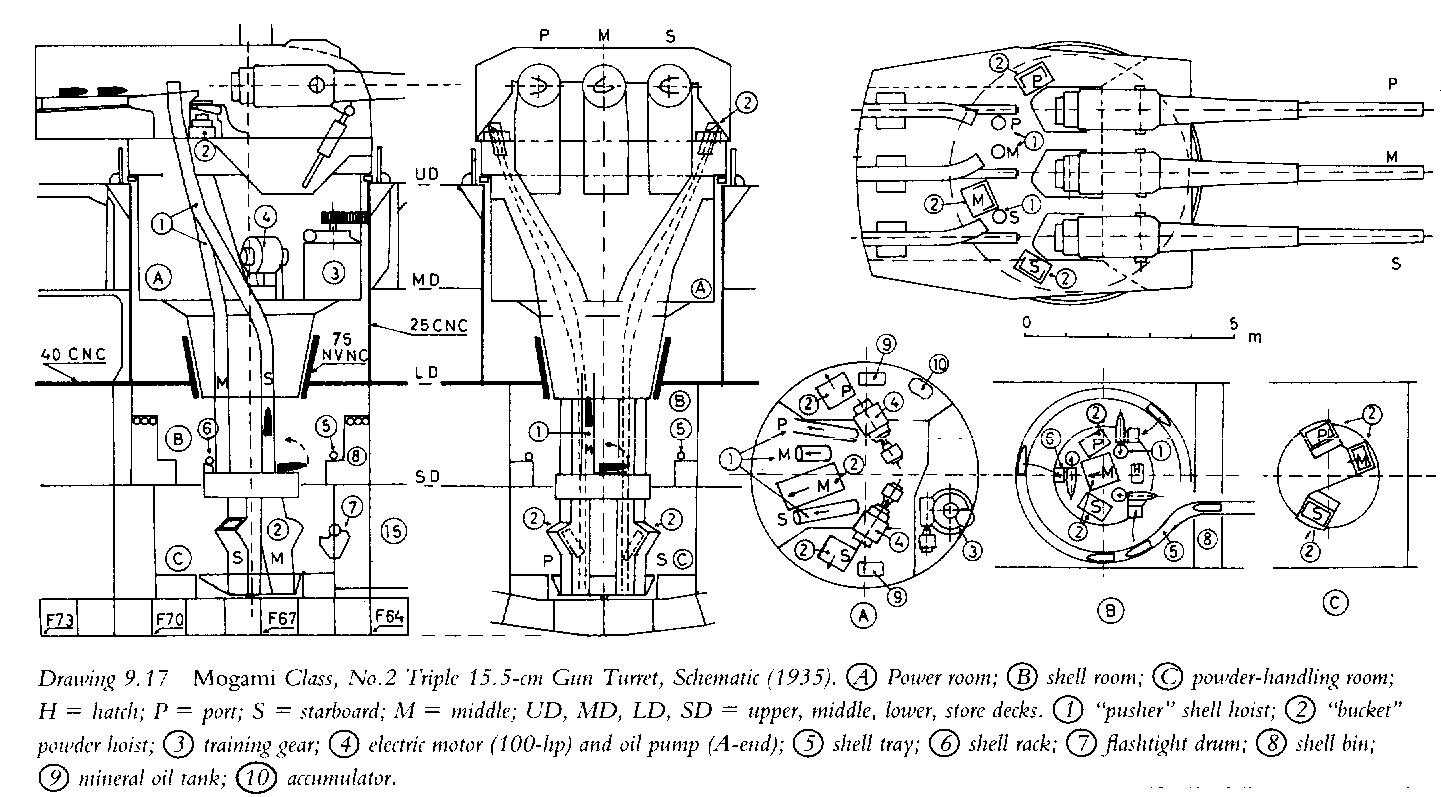 """Трехорудийная 155-мм/60-калиберная башня с крейсера типа """"Могами"""". Перевооружение четырех крейсеров этого типа на двухорудийные 203-мм башни позволило японцам """"высвободить"""" двадцать 155-мм/60-калиберных установок для использования на других кораблях."""
