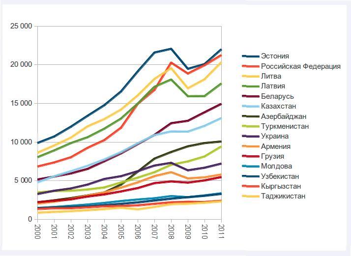 ВВП на душу населения_11611_original