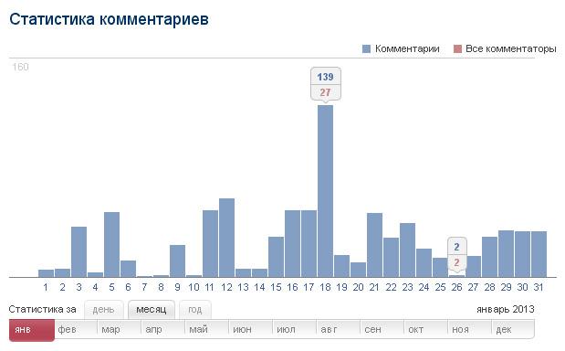 Статистика комментариев за декабрь