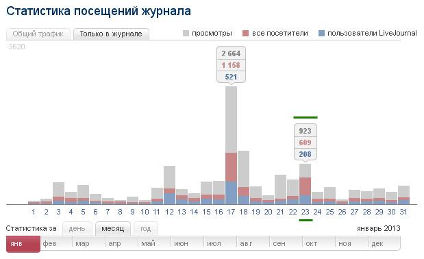 Переходы с livejournal.ru