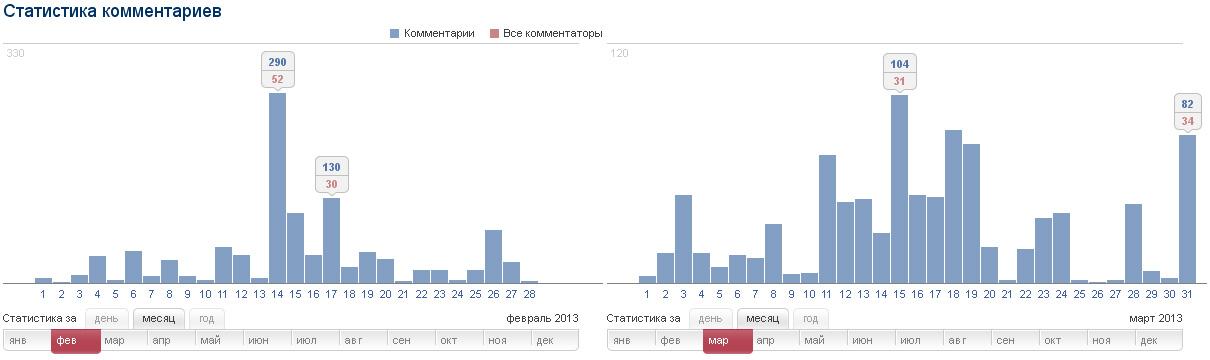 Статистика комментариев за февраль и март