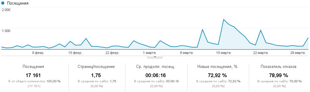 Статистика Google Analytics за февраль и март