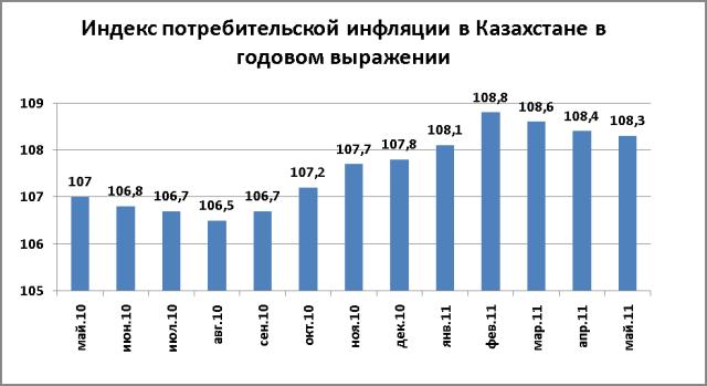 Форекс темпы инфляции курс дирхама к рублю цб