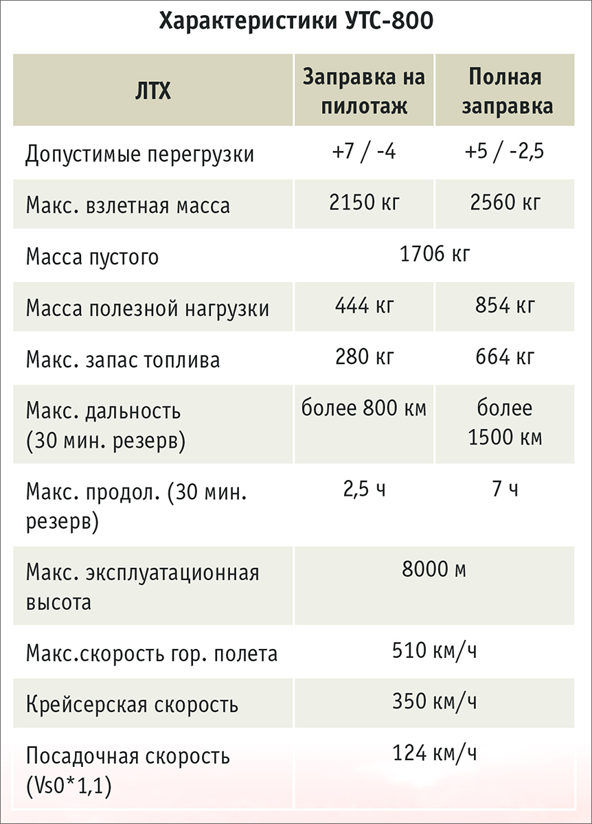 УТС-16