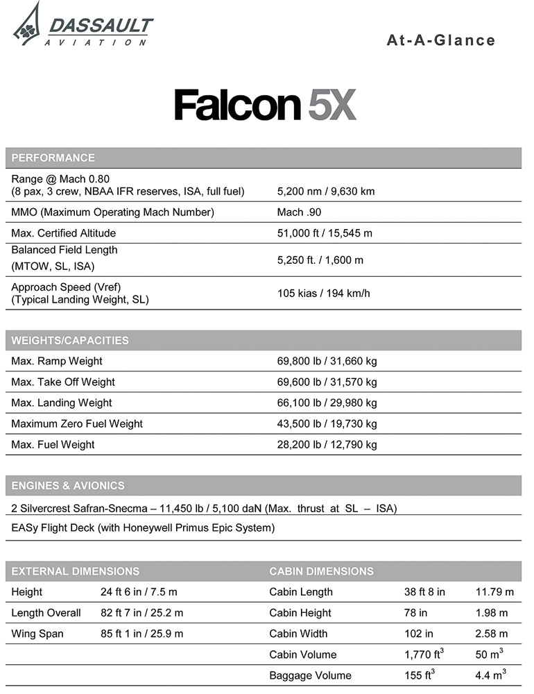 The Falcon 5X at a glance