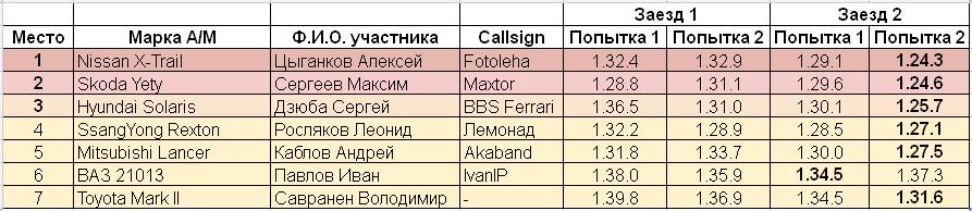 Ледовые_гонки_Итоговый_протокол