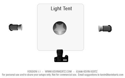 Схемы освещения для съемки на