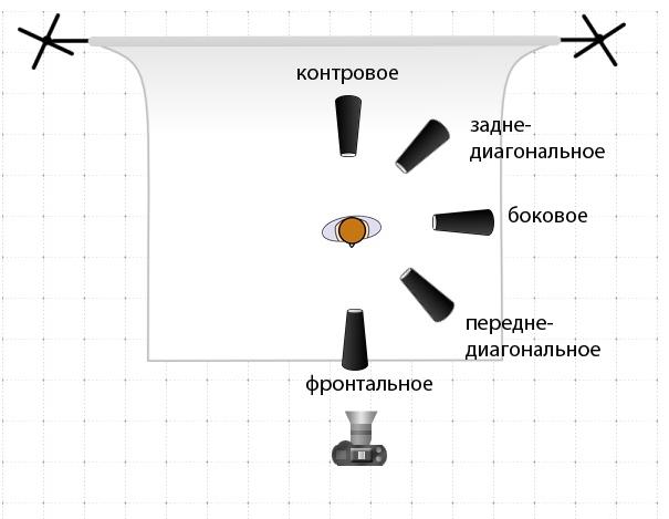вариантах освещения: