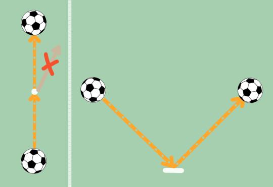 """Если площадка ровная — мяч при отскоке не возьмет в сторону. И точно так же отраженный луч не полетит в бок, а будет """"распространяться в плоскости перпендикулярной отражающей поверхности"""""""