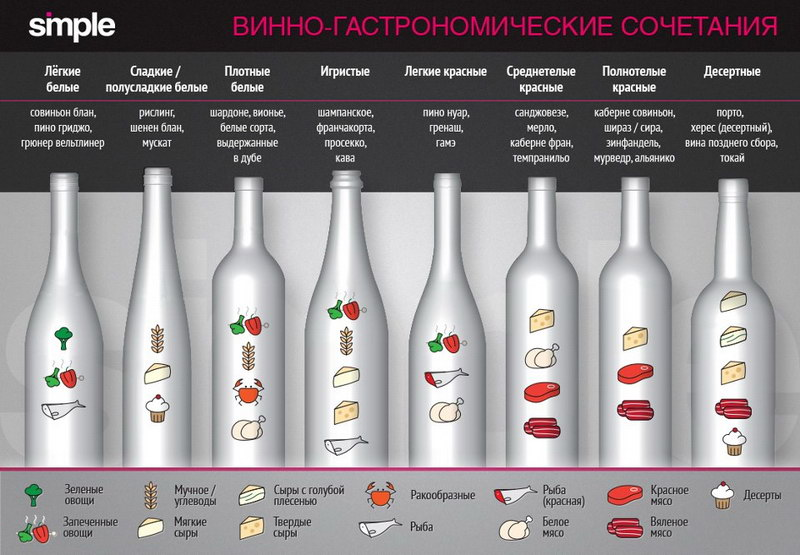 винно-гастрономические сочетания1