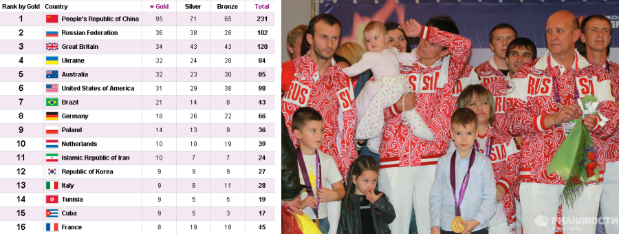 medal_count_paralimpic_games_20126