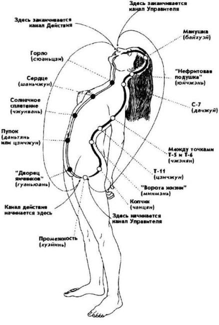 Нижний даньтянь сексуальность